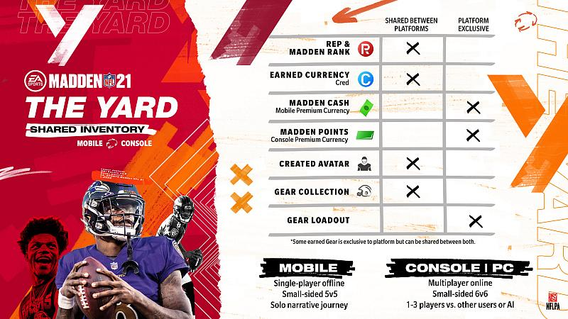 """EA SPORTS Unveils """"The Yard,"""" A New Backyard Football-Inspired Experience Coming to Madden NFL 21"""