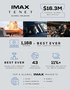 "Warner Bros. Pictures' ""Tenet"" Races To Record-Breaking $11.1 Million Labor Day Weekend In IMAX"